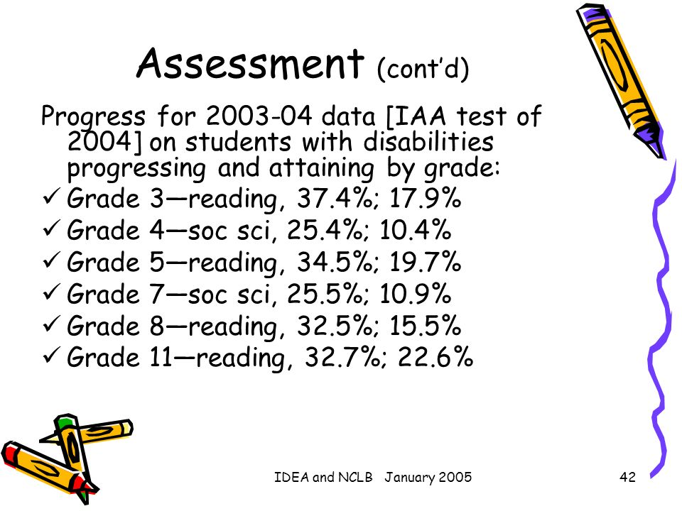 Assessment (cont'd)Progress for 2003-04 data [IAA test of 2004] on students with disabilities progressing and attaining by grade: